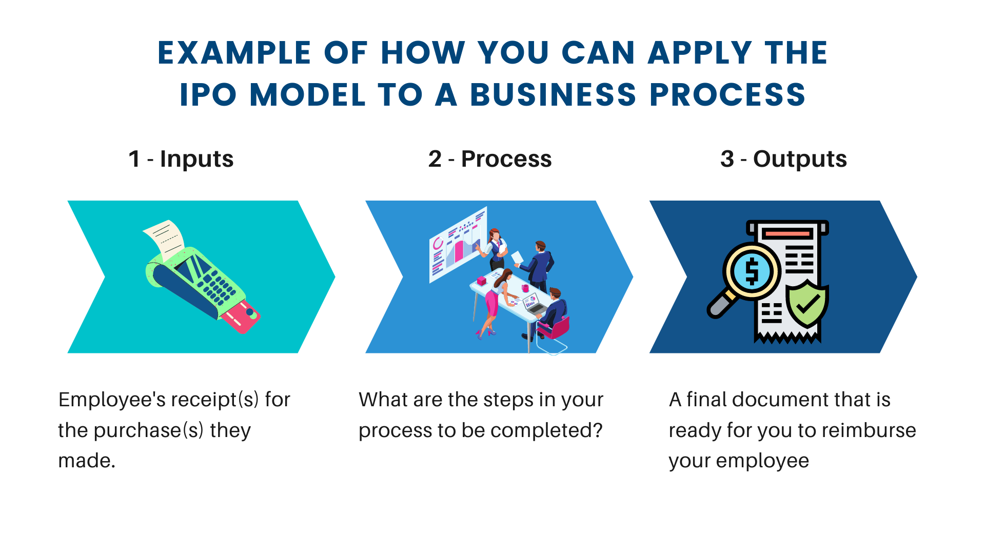 Example of how you can apply the ipo model to a business process